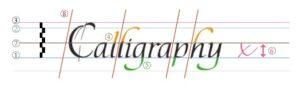 Velikosti linek a úhel písma