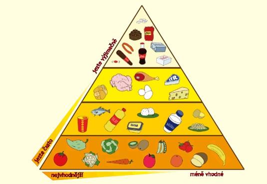 pyramida potravin pro děti