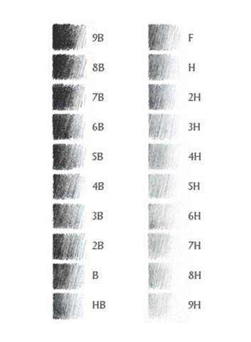 Ukázky stínování různých tvrdostí tužek
